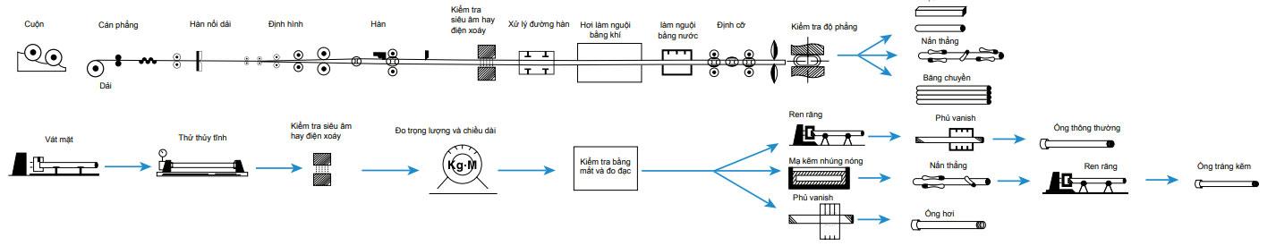 quy trình sản xuất ống thép seah